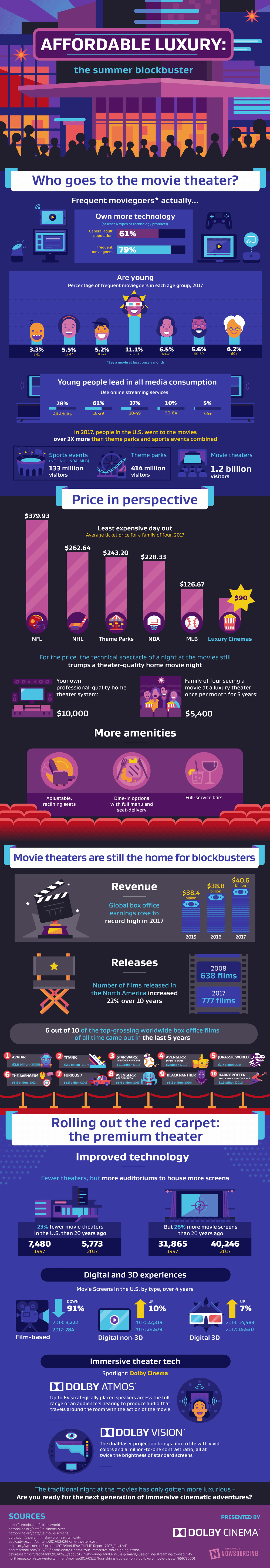 Affordable Luxury Movie Theaters