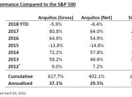Arquitos Capital Management 2Q18 Commentary – launching a second U.S.-based fund in the coming year for institutional investors