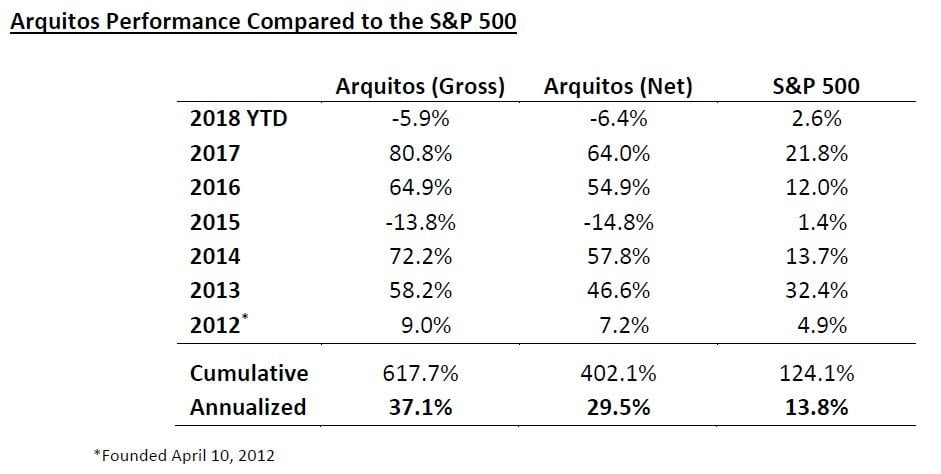 Arquitos Capital Management Commentary