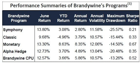 Brandywine Asset Management
