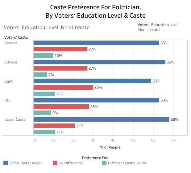 Charts That Matter - Vol 7 Caste Preference