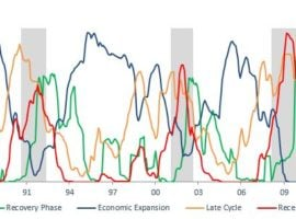 The economic cycle is showing continued Economic Expansion phase conditions – July 2018