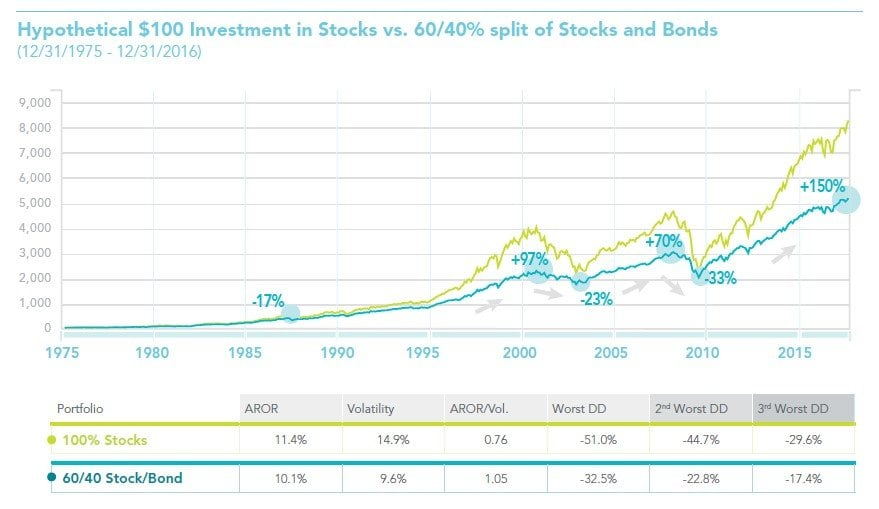 Enhanced Portfolio Diversification