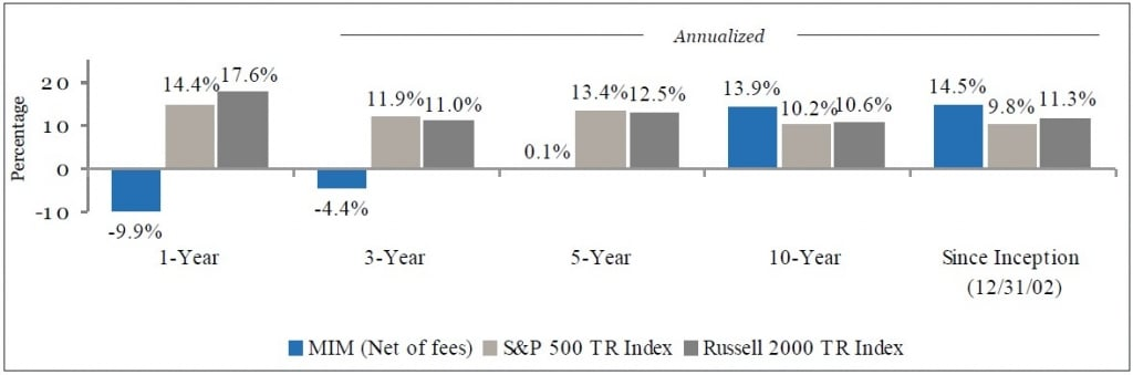 Mittleman Investment Management Investment Commentary