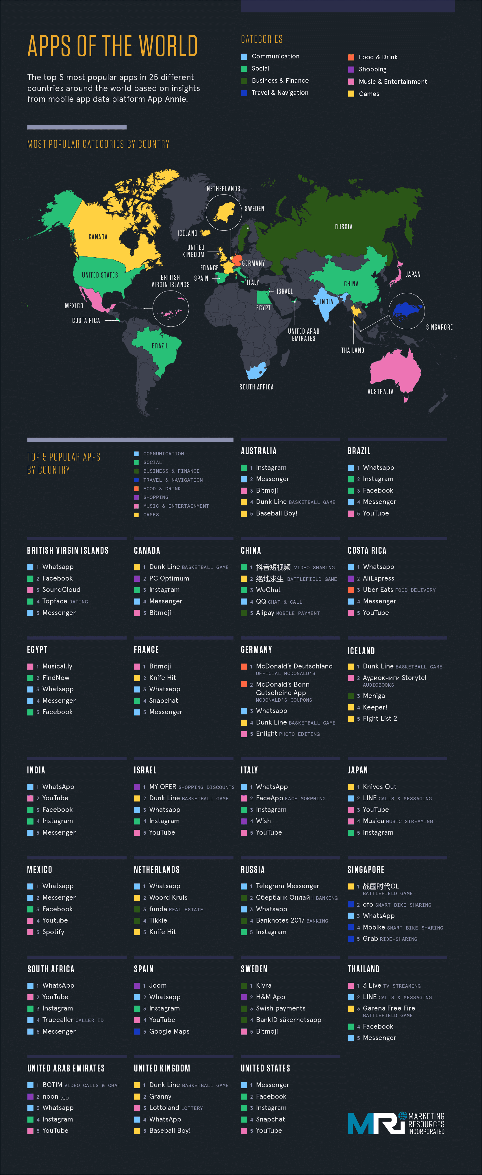 Most Popular Mobile Apps Around The World