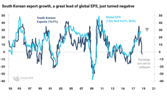 global earnings recession