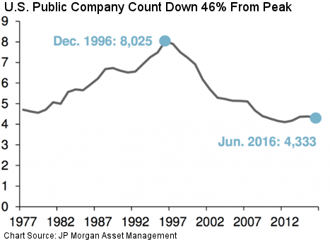 Number Of US Public Companies
