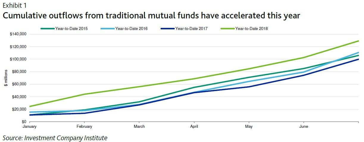 active equity funds