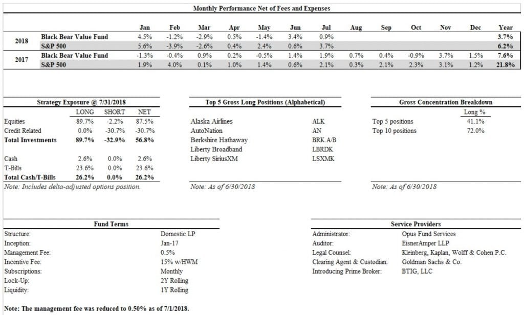 Black Bear Value Fund Commentary