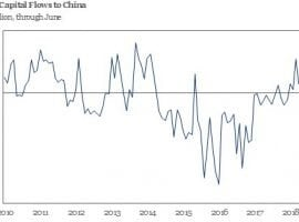Charts That Matter – fter five straight months of positive inflows, China saw net capital outflows in June