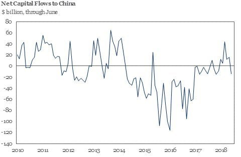 China India Capital Outflows 1