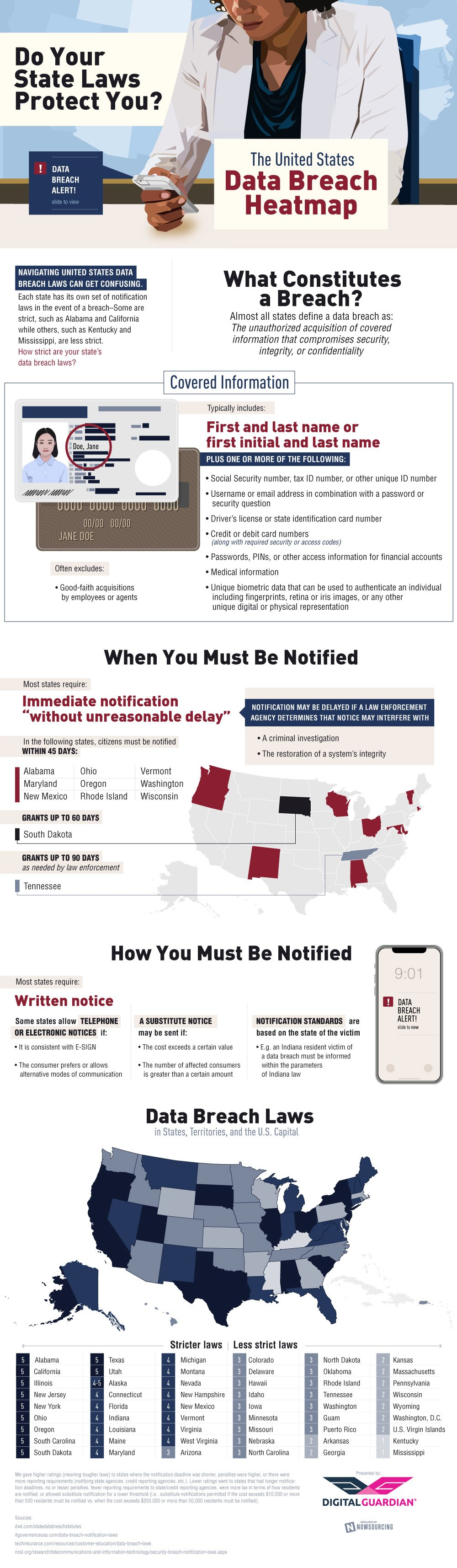Data Breach Laws