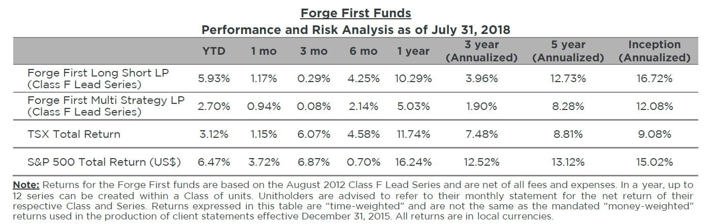 Forge First Asset Management July 2018
