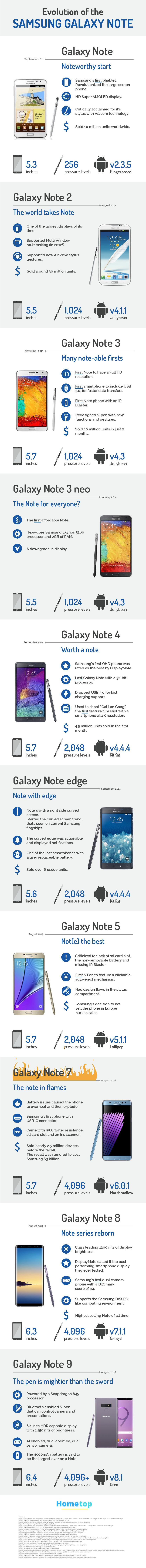 Evolution Of The Samsung Galaxy Note Smartphone