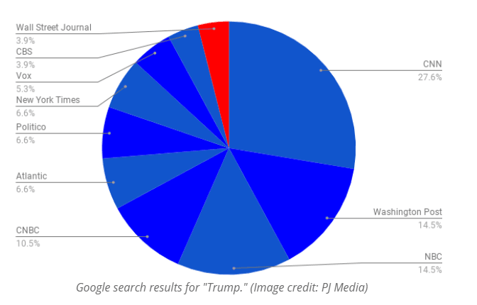 Google Search Results For Trump News
