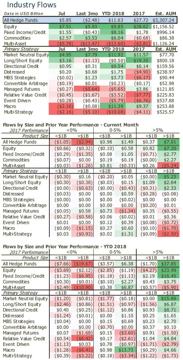 Hedge Funds In July