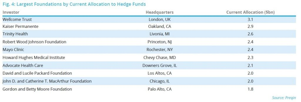 Hedge Funds In The US