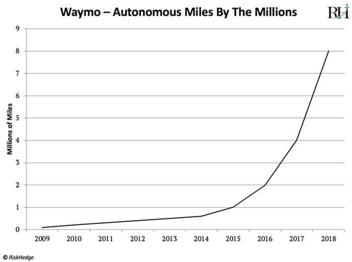Self-Driving Car Revolution