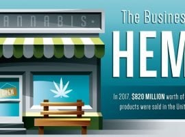 The Business Of Legal Hemp Products [INFOGRAPHIC]