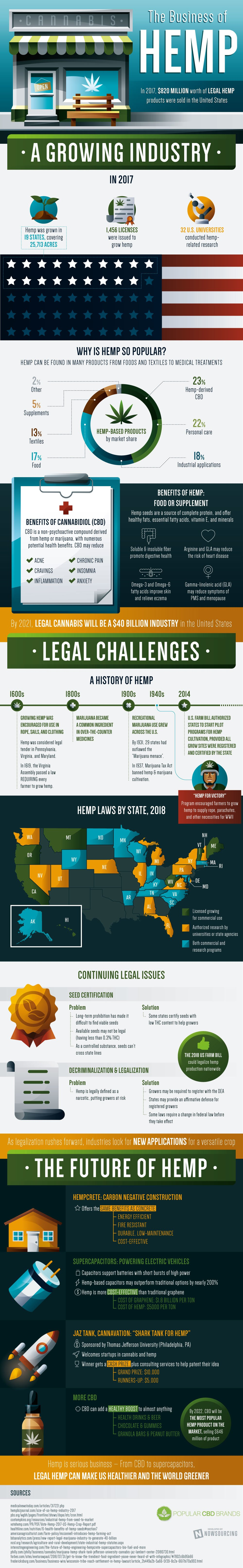 The Business Of Hemp