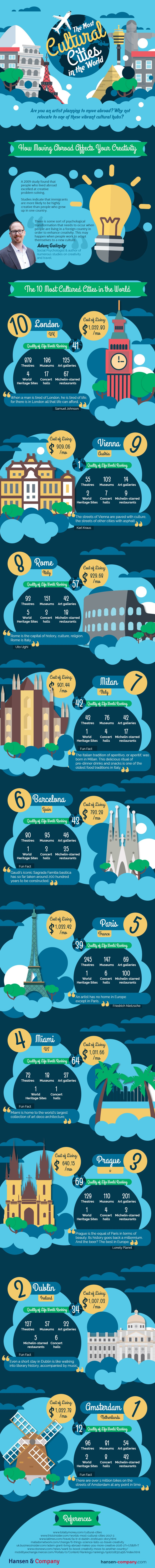 The Most Cultural Cities In The World