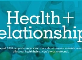 Women 60% More Likely To Have Unhealthy Romantic Partner [INFOGRAPHIC]