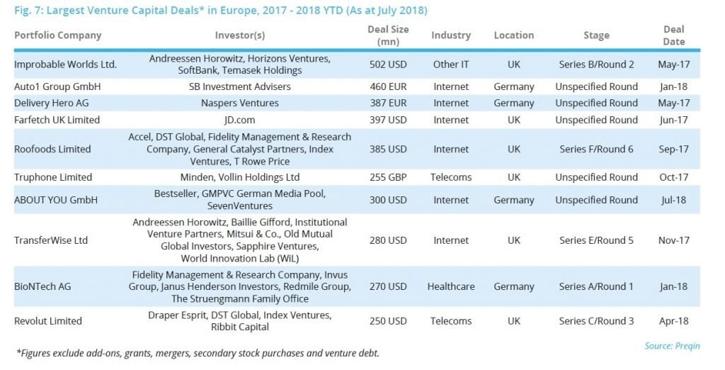 Venture And Growth Capital In Europe