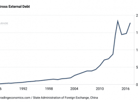 How To Bet Against China's Soaring External Debt Load