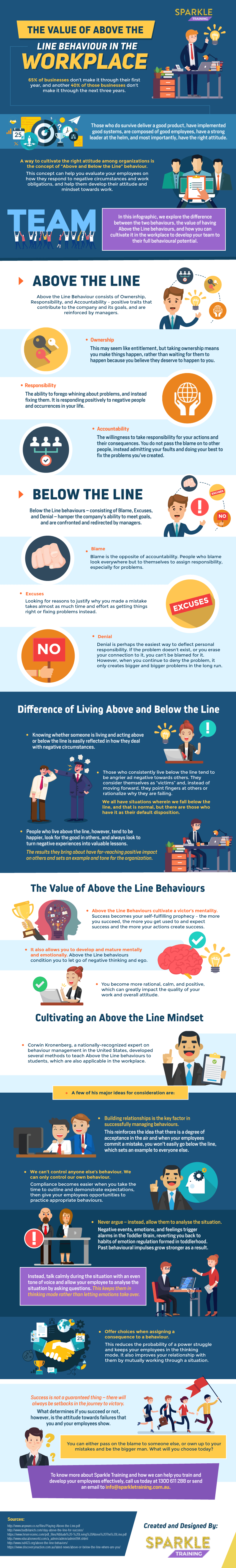 Above The Line Behavior In The Workplace line thinking