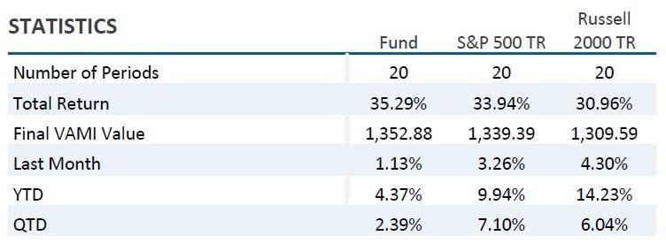 Alluvial Fund, LP August 2018 Commentary 1
