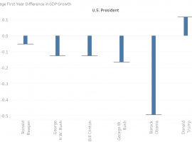 Is Trump the Best Economic Growth President Ever? Yuge (Global) GDP Analysis