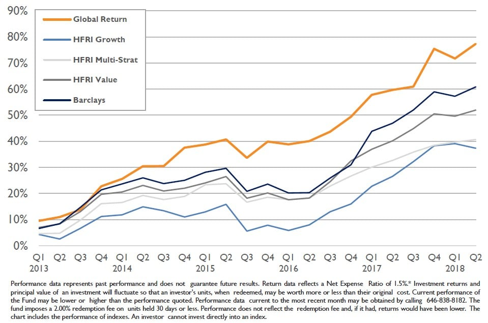 Global Return Asset Management