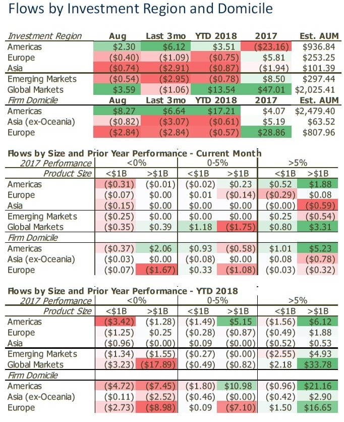Hedge Funds In August