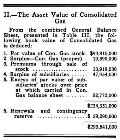 Hidden Assets of Consolidated Gas