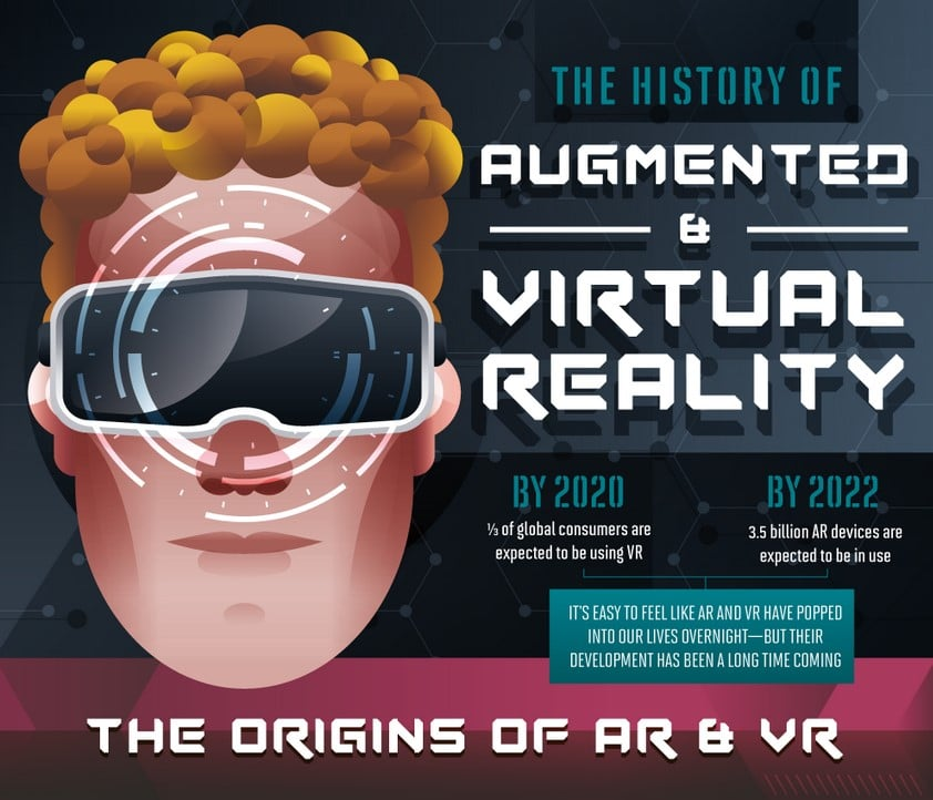 History Augmented Virtual Reality Devices IG