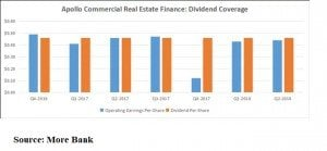 Realty Trusts