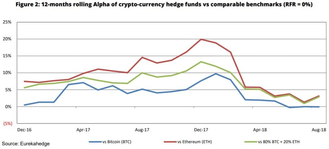 cryptocurrency hedge funds bitcoin price ethereum price