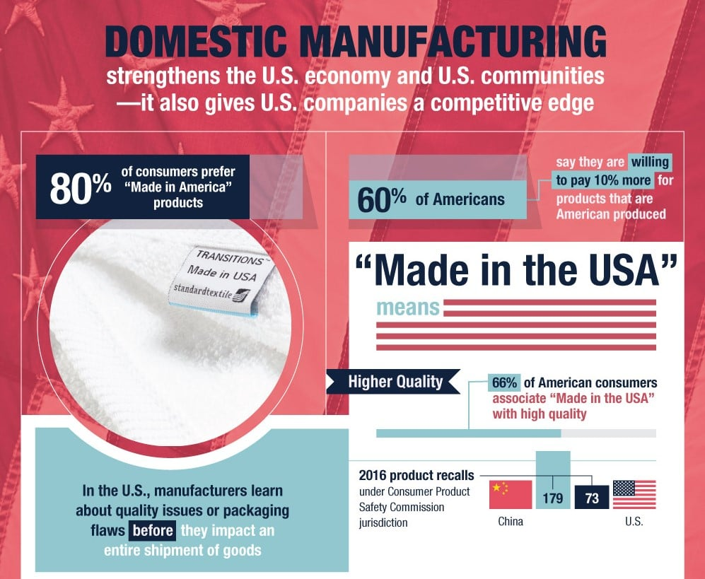 U.S. Domestic Manufacturing