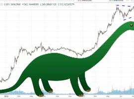 Are Hedge Fund Managers The Dinosaurs Of The Digital Era?