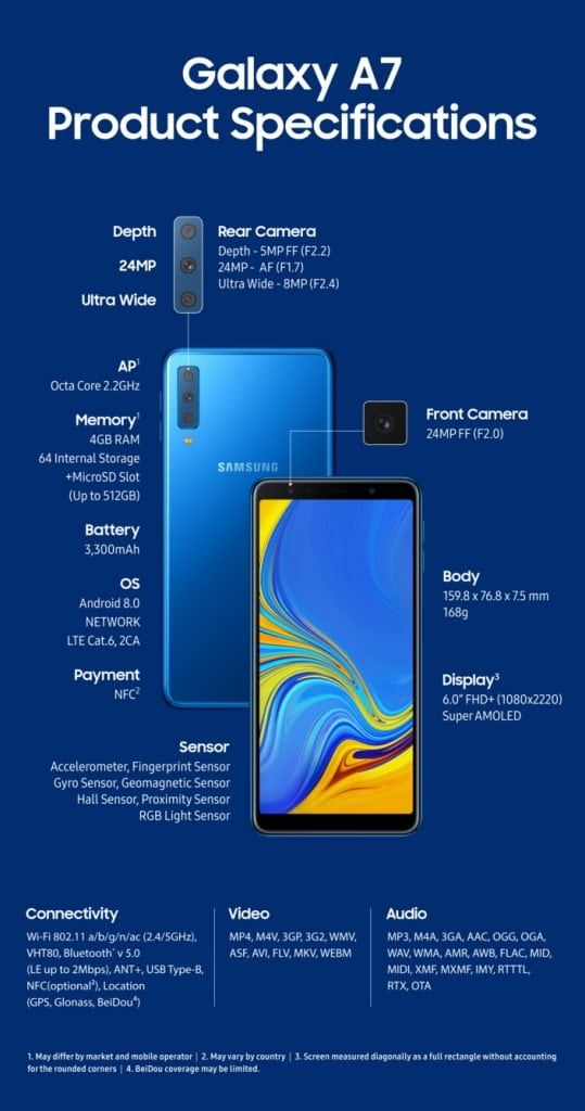 Samsung's Triple Camera phone Galaxy A7 Specifications