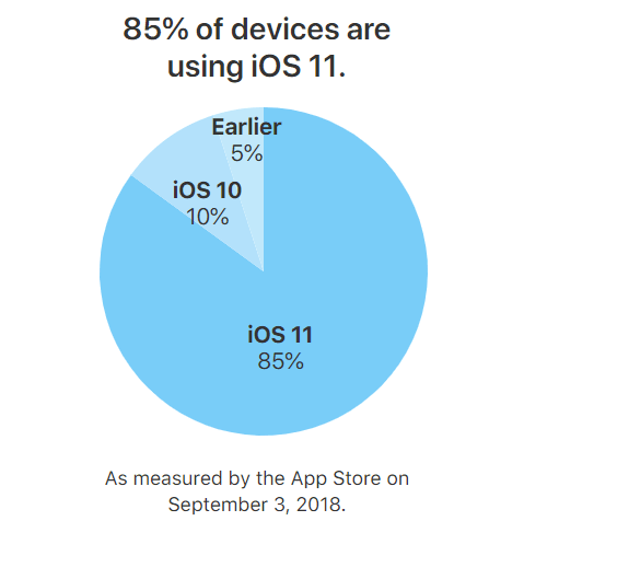 iOS 11 Adoption Rate