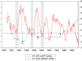 Inflation Is Close To The 3% Deleterious Level For Stocks