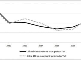 Alternative Benchmark For China's GDP – Update 2017 & First Half-2018