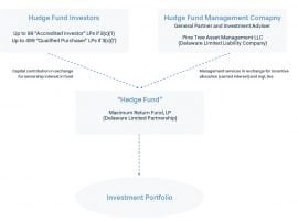 Quick Tips For Starting A Hedge Fund
