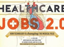 Healthcare Jobs 2.0: How Technology Is Changing The Medical Field