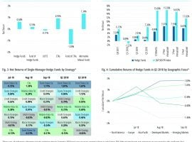 Hedge Fund Benchmark 3Q18 Update –  FOFs Only 1% of launches