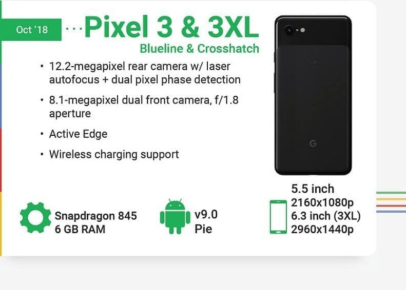 Journey Of Pixel Smartphones