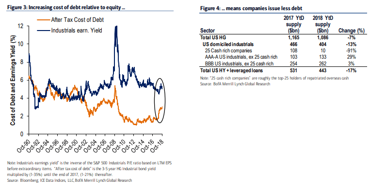 BBB-Rated Corporate Bond Market