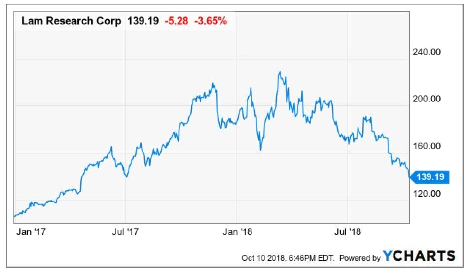 Lam Research Corporation (LRCX)