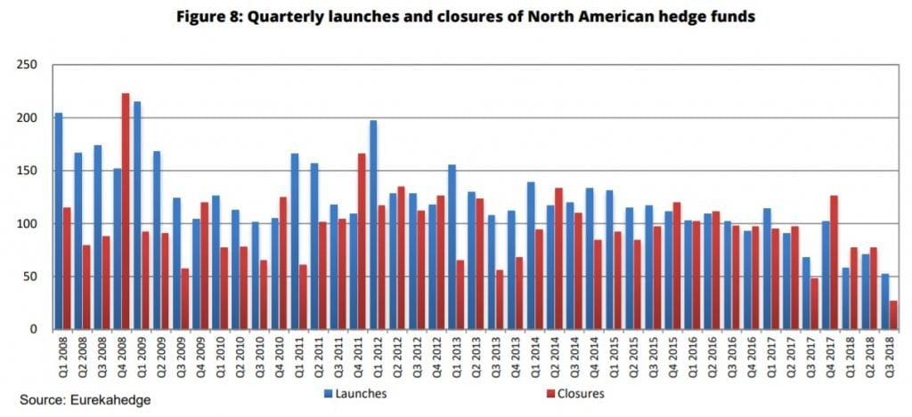 North American Hedge Fund Count